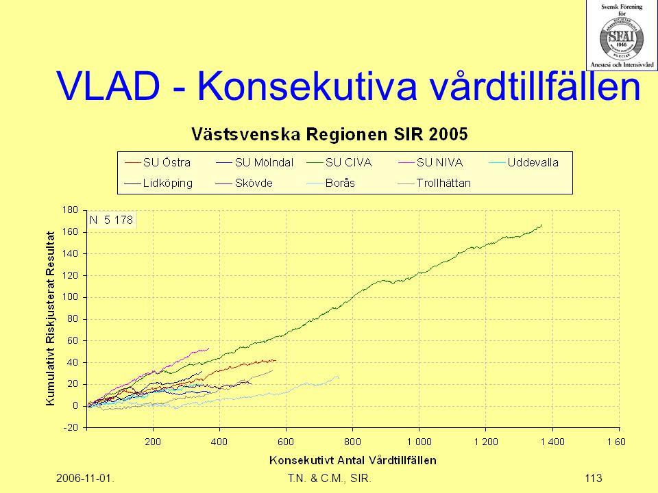 2006-11-01.T.N. & C.M., SIR.113 VLAD - Konsekutiva vårdtillfällen