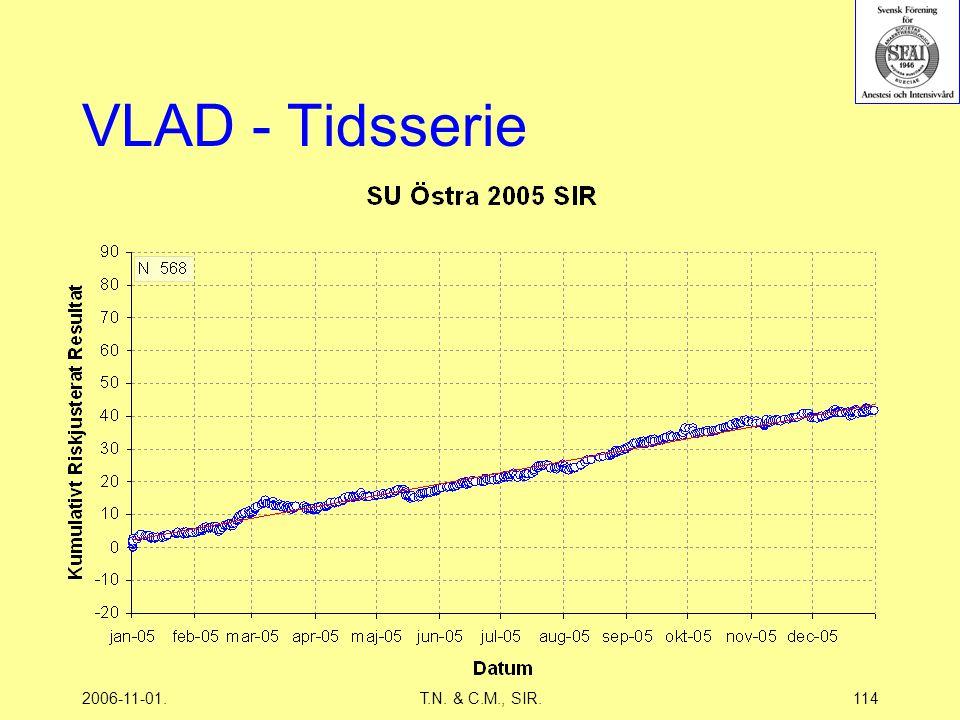 2006-11-01.T.N. & C.M., SIR.114 VLAD - Tidsserie