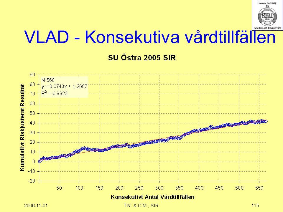2006-11-01.T.N. & C.M., SIR.115 VLAD - Konsekutiva vårdtillfällen