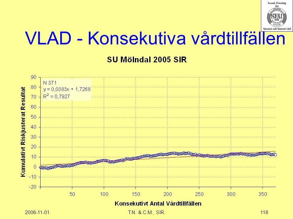 2006-11-01.T.N. & C.M., SIR.118 VLAD - Konsekutiva vårdtillfällen