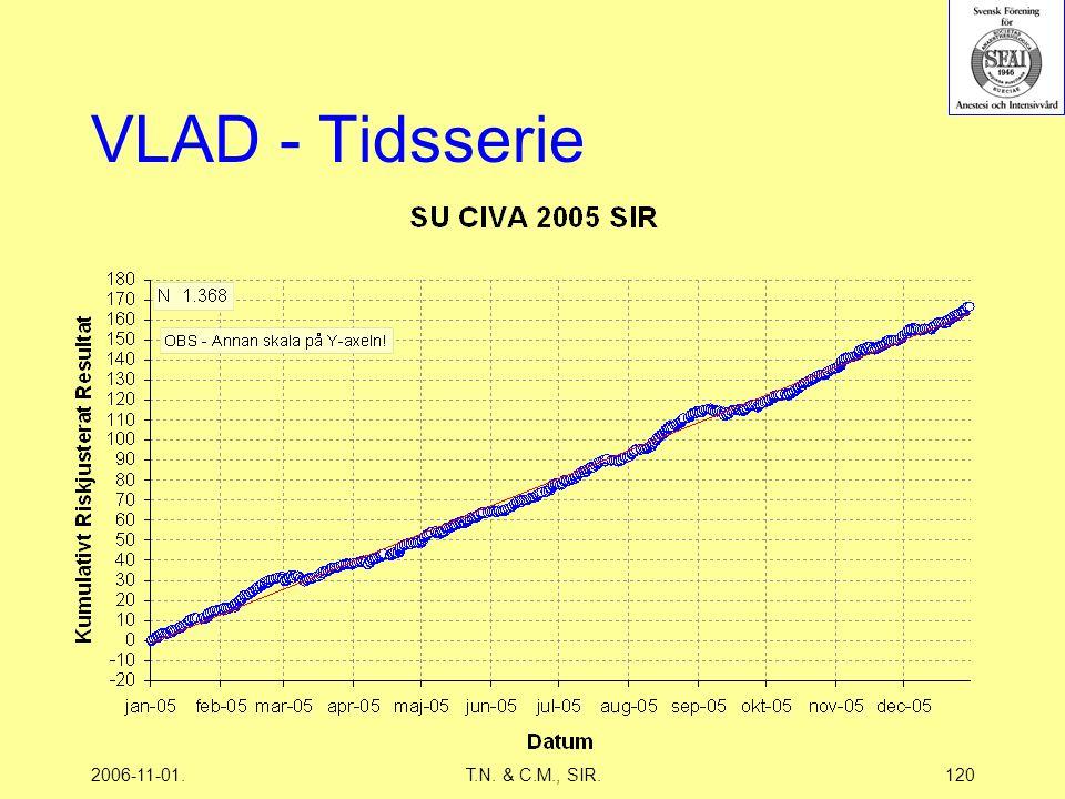 2006-11-01.T.N. & C.M., SIR.120 VLAD - Tidsserie