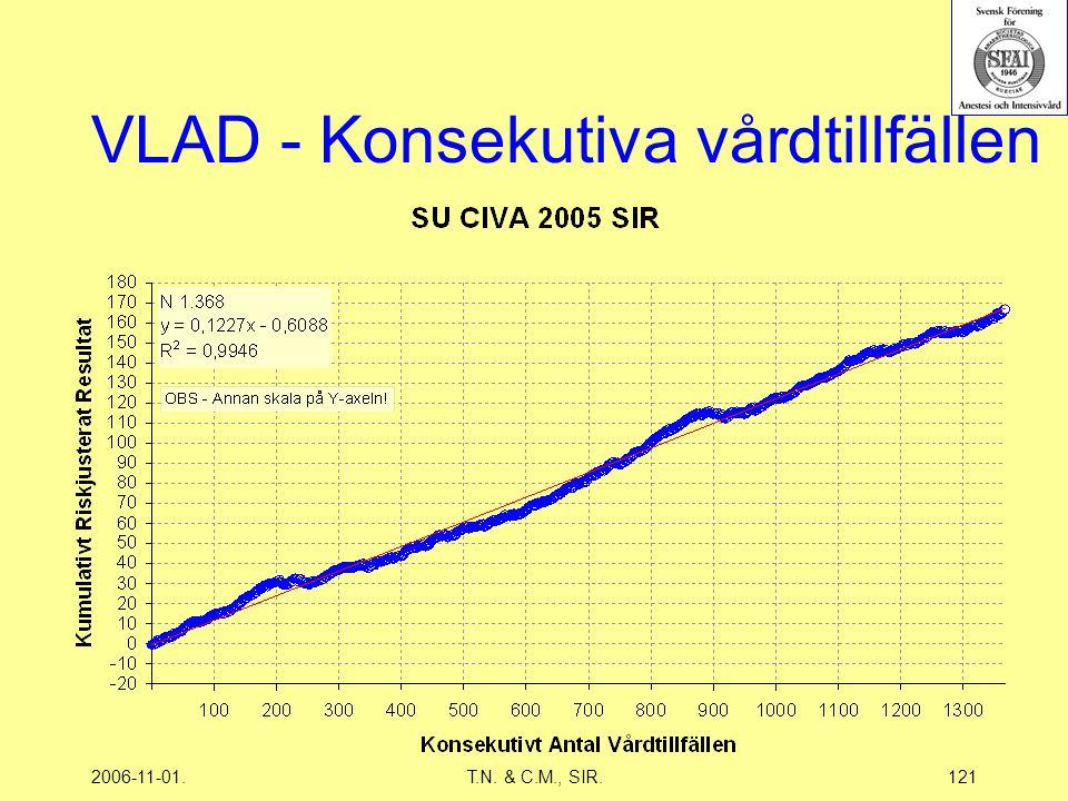 2006-11-01.T.N. & C.M., SIR.121 VLAD - Konsekutiva vårdtillfällen
