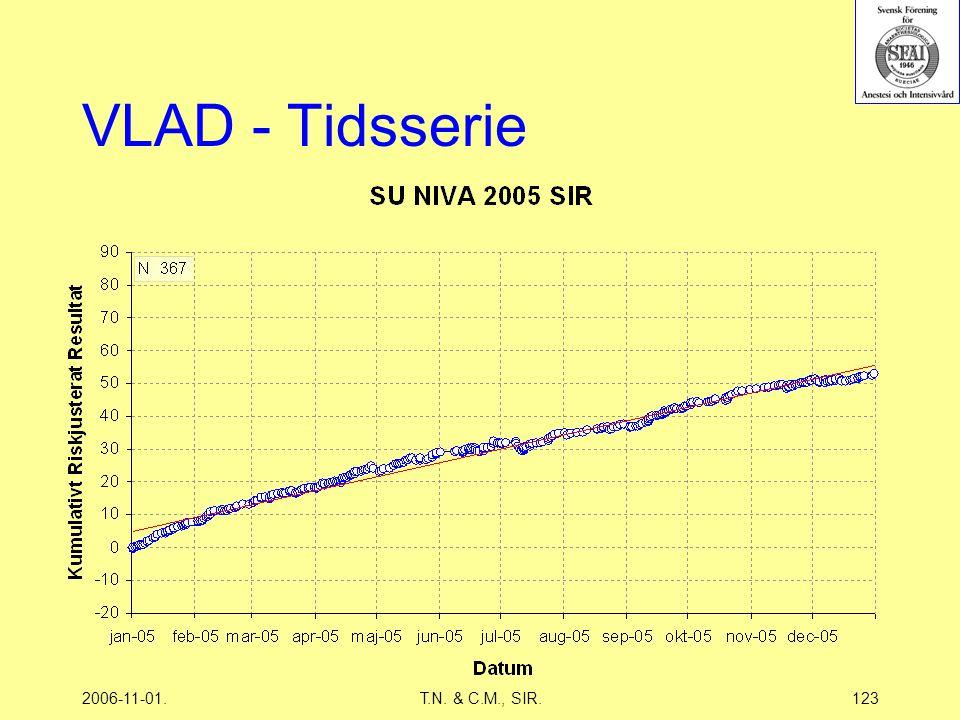 2006-11-01.T.N. & C.M., SIR.123 VLAD - Tidsserie