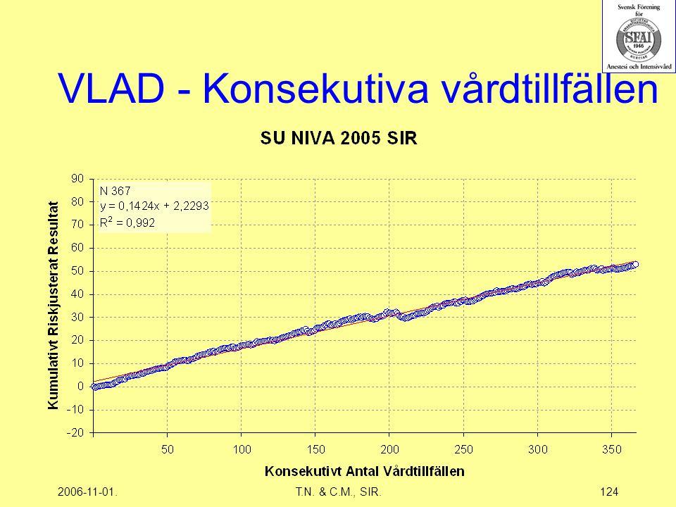 2006-11-01.T.N. & C.M., SIR.124 VLAD - Konsekutiva vårdtillfällen