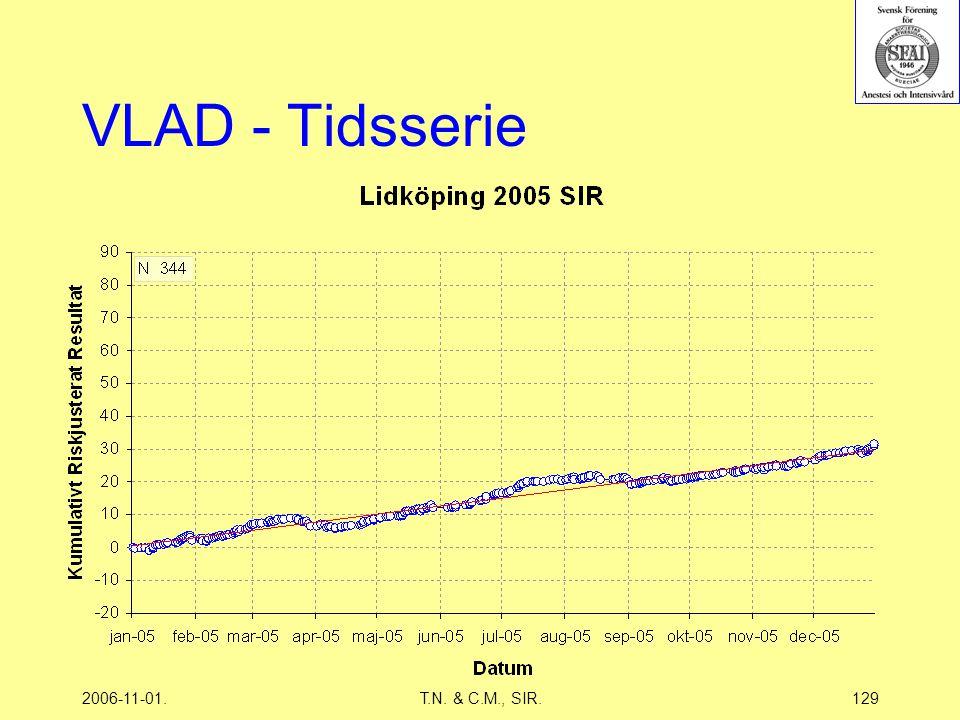 2006-11-01.T.N. & C.M., SIR.129 VLAD - Tidsserie
