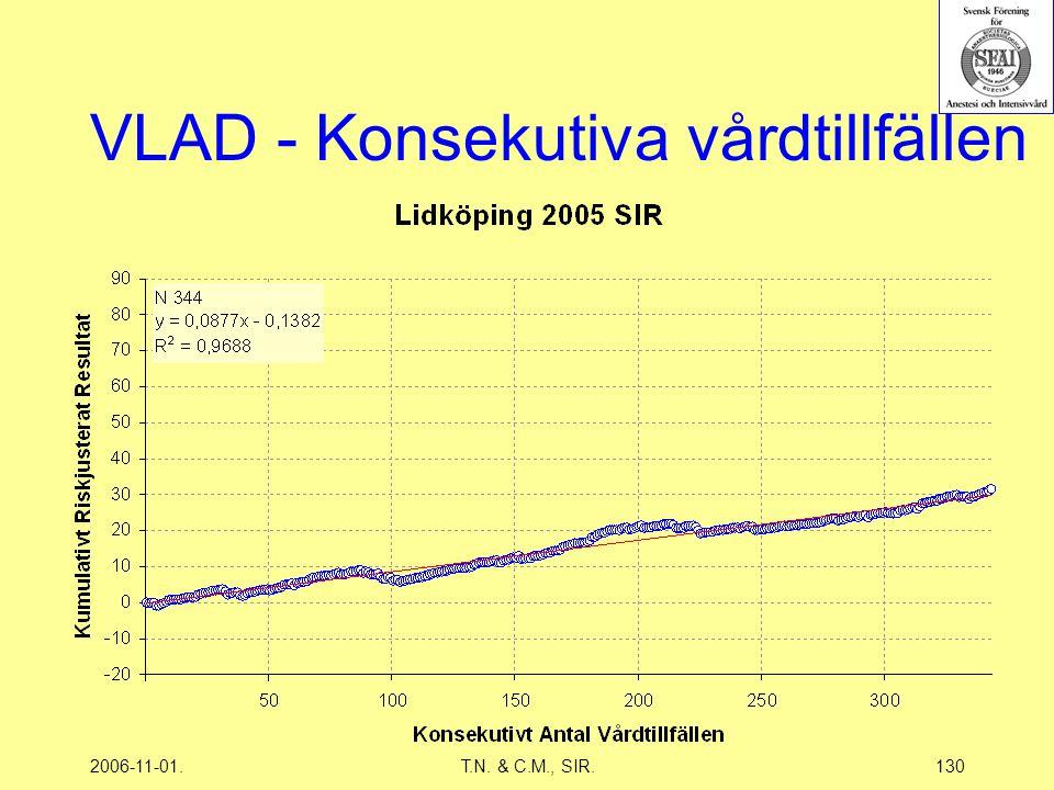 2006-11-01.T.N. & C.M., SIR.130 VLAD - Konsekutiva vårdtillfällen