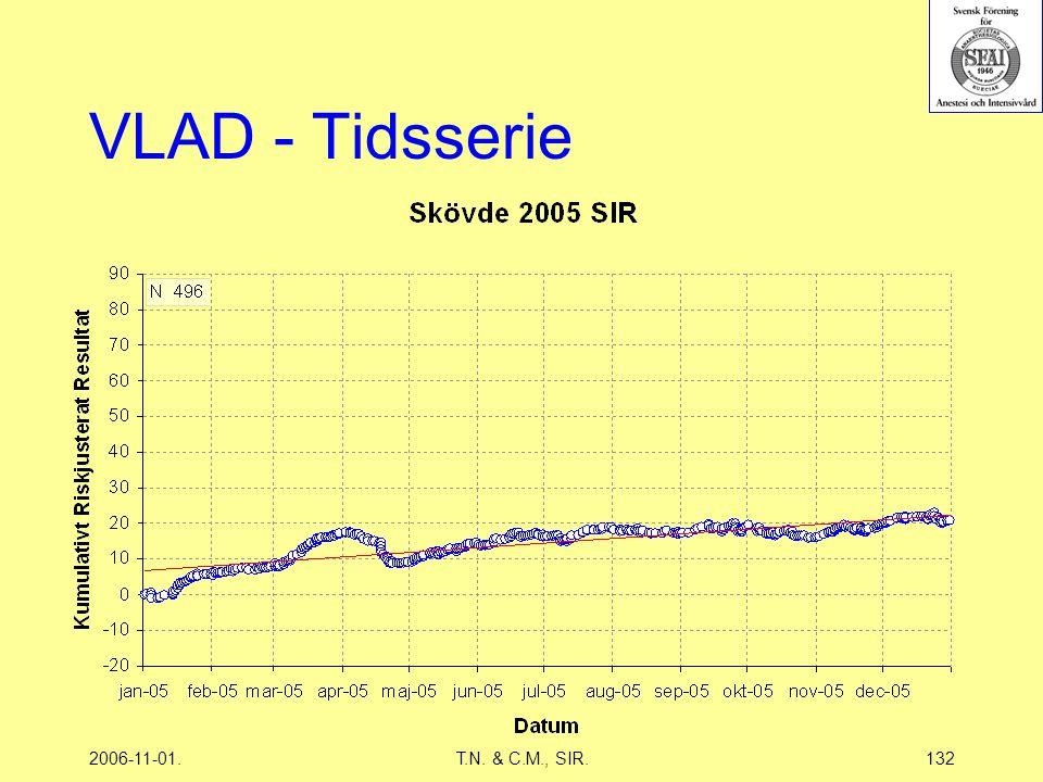 2006-11-01.T.N. & C.M., SIR.132 VLAD - Tidsserie