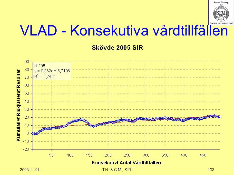 2006-11-01.T.N. & C.M., SIR.133 VLAD - Konsekutiva vårdtillfällen