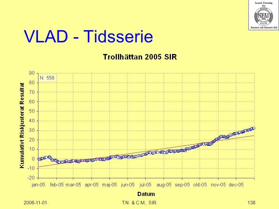 2006-11-01.T.N. & C.M., SIR.138 VLAD - Tidsserie