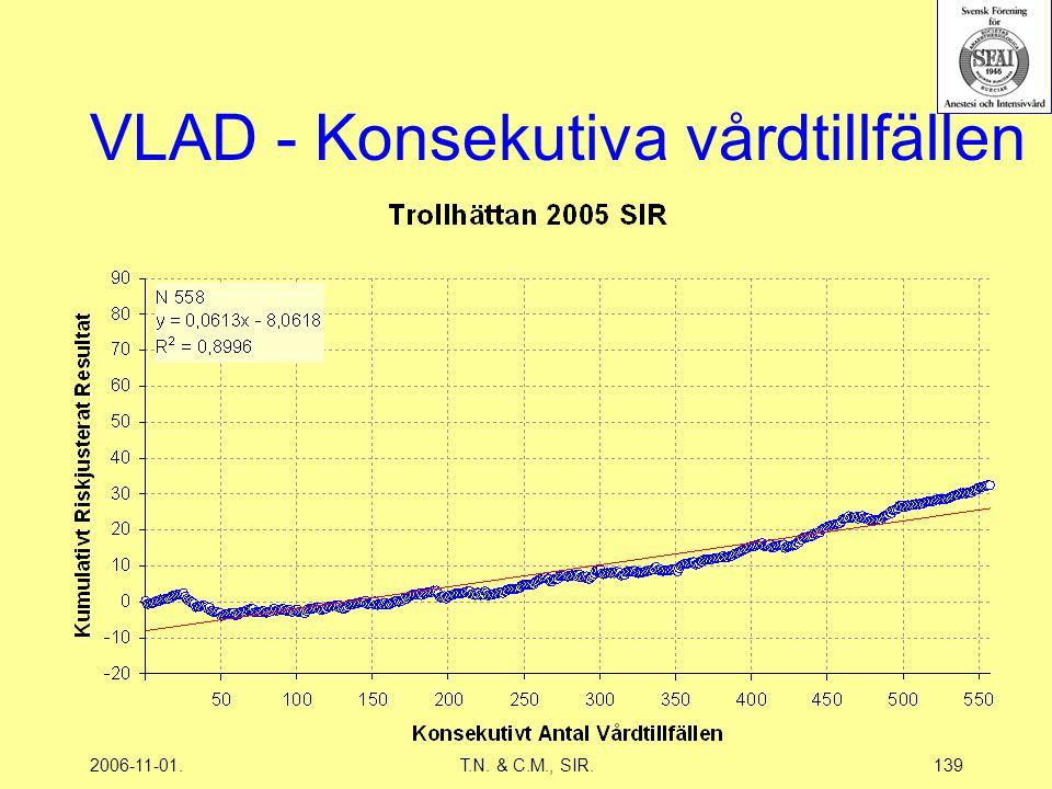 2006-11-01.T.N. & C.M., SIR.139 VLAD - Konsekutiva vårdtillfällen