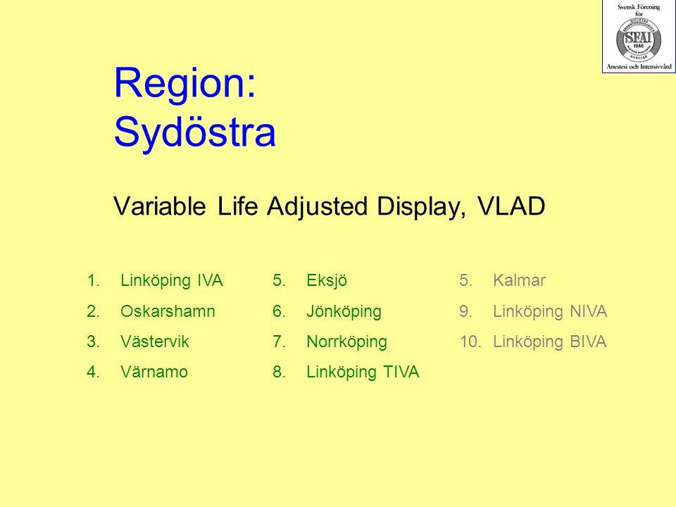 Variable Life Adjusted Display, VLAD 1.Linköping IVA 2.Oskarshamn 3.Västervik 4.Värnamo 5.Eksjö 6.Jönköping 7.Norrköping 8.Linköping TIVA Region: Sydöstra 5.Kalmar 9.Linköping NIVA 10.Linköping BIVA