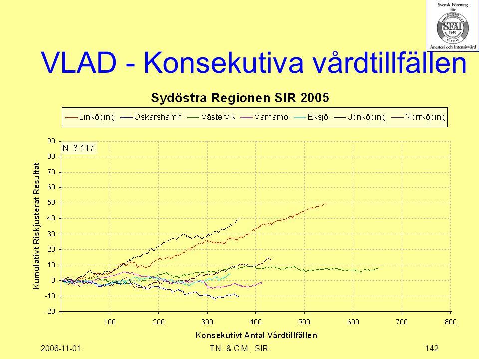 2006-11-01.T.N. & C.M., SIR.142 VLAD - Konsekutiva vårdtillfällen