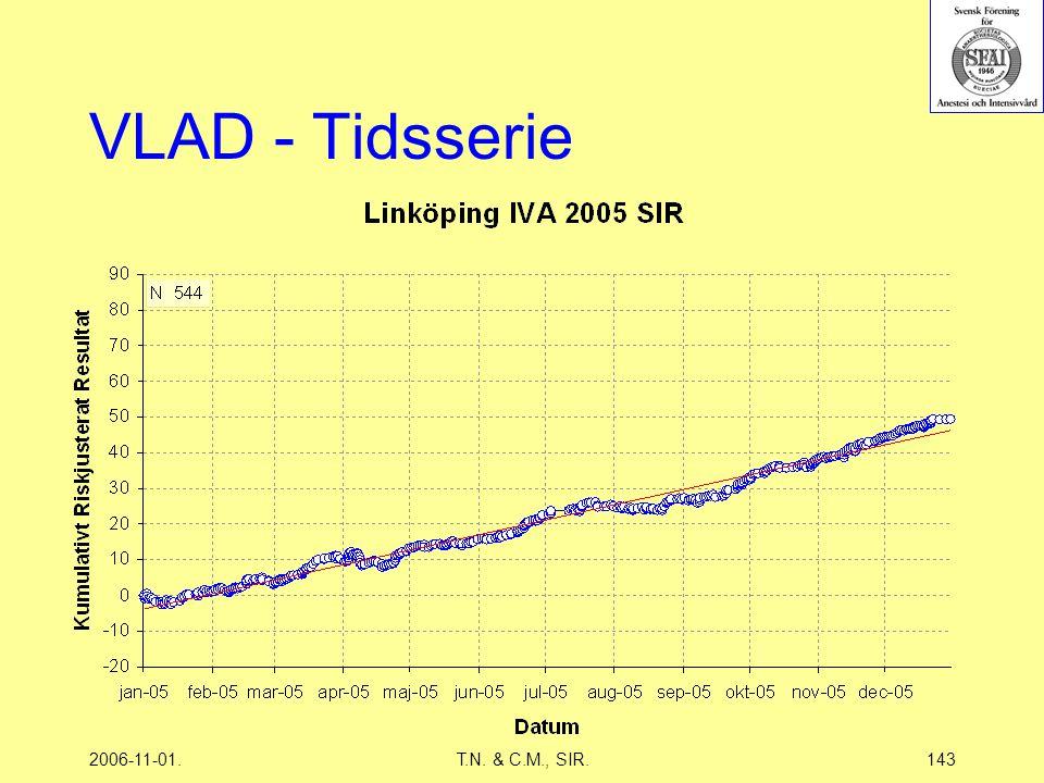 2006-11-01.T.N. & C.M., SIR.143 VLAD - Tidsserie