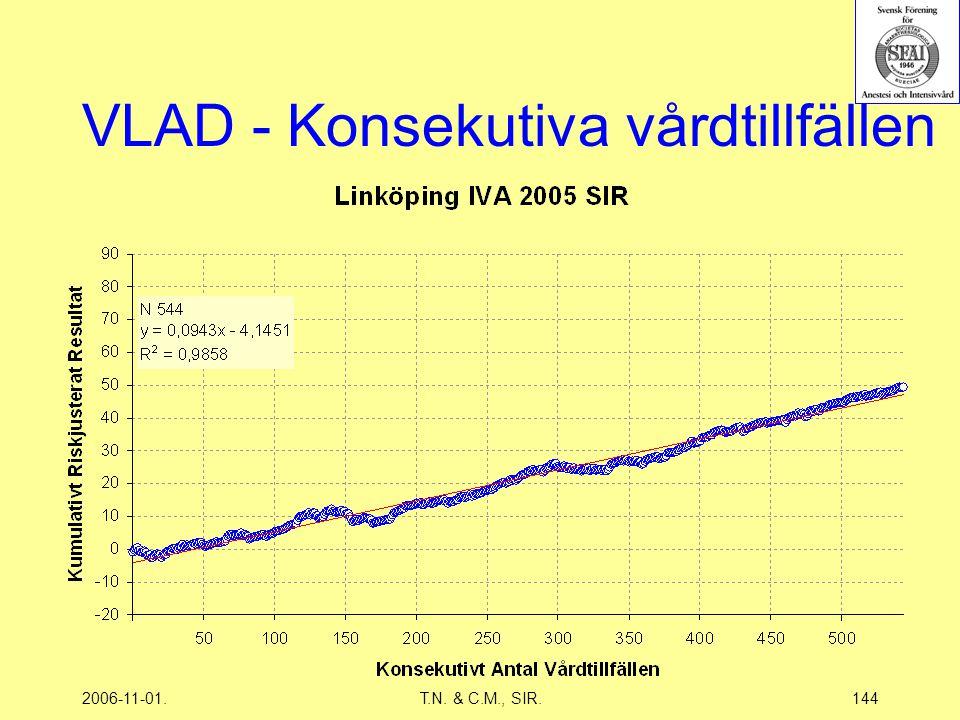 2006-11-01.T.N. & C.M., SIR.144 VLAD - Konsekutiva vårdtillfällen