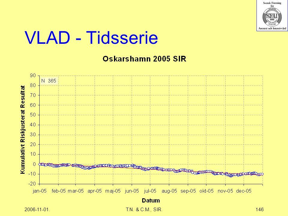 2006-11-01.T.N. & C.M., SIR.146 VLAD - Tidsserie
