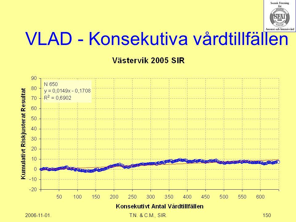 2006-11-01.T.N. & C.M., SIR.150 VLAD - Konsekutiva vårdtillfällen