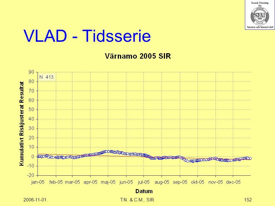 2006-11-01.T.N. & C.M., SIR.152 VLAD - Tidsserie