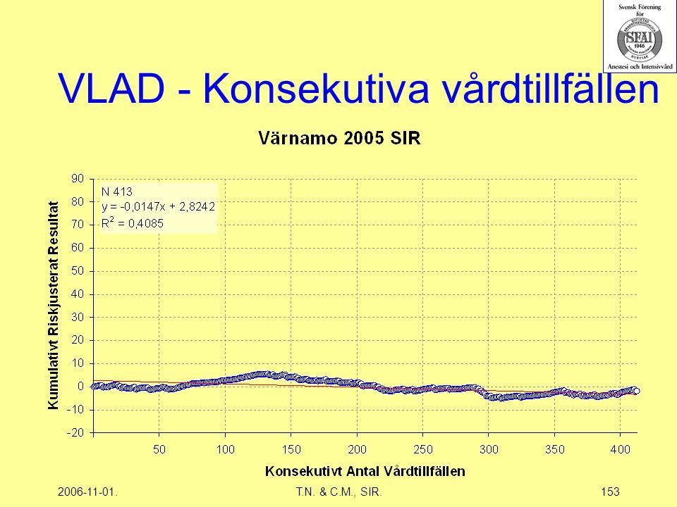 2006-11-01.T.N. & C.M., SIR.153 VLAD - Konsekutiva vårdtillfällen
