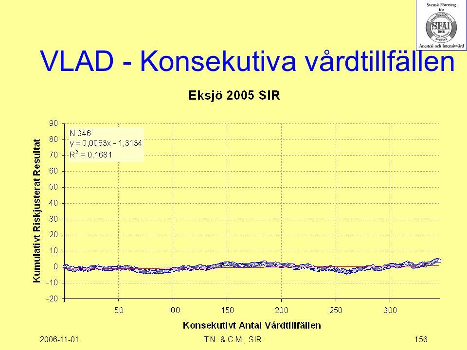 2006-11-01.T.N. & C.M., SIR.156 VLAD - Konsekutiva vårdtillfällen