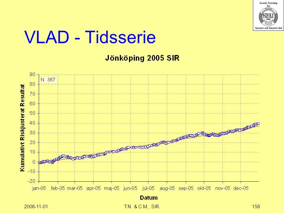 2006-11-01.T.N. & C.M., SIR.158 VLAD - Tidsserie
