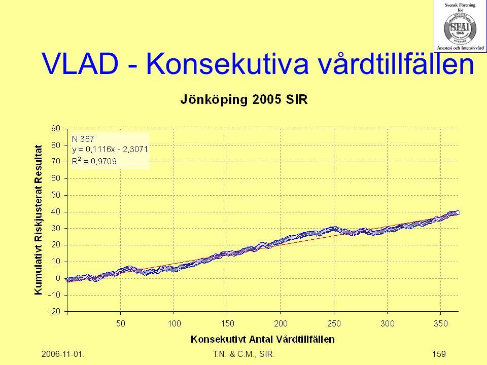 2006-11-01.T.N. & C.M., SIR.159 VLAD - Konsekutiva vårdtillfällen