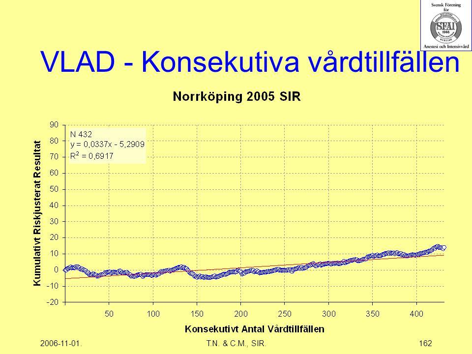 2006-11-01.T.N. & C.M., SIR.162 VLAD - Konsekutiva vårdtillfällen
