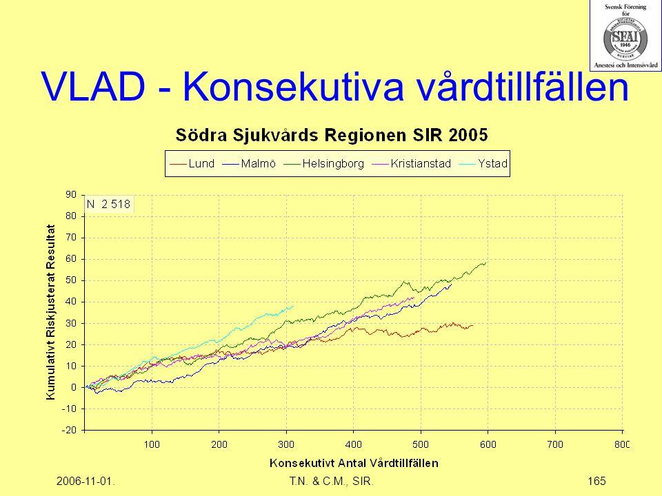 2006-11-01.T.N. & C.M., SIR.165 VLAD - Konsekutiva vårdtillfällen