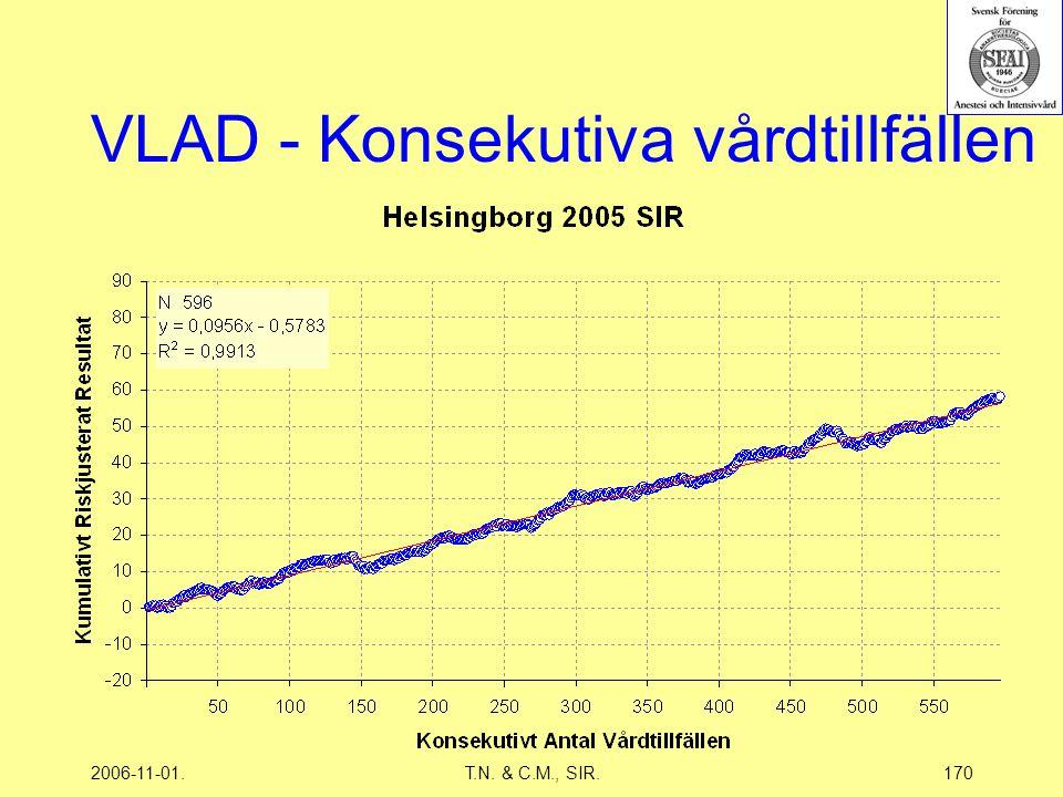 2006-11-01.T.N. & C.M., SIR.170 VLAD - Konsekutiva vårdtillfällen