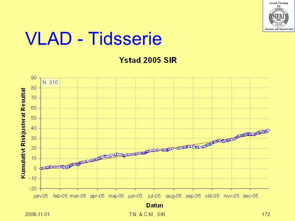 2006-11-01.T.N. & C.M., SIR.172 VLAD - Tidsserie