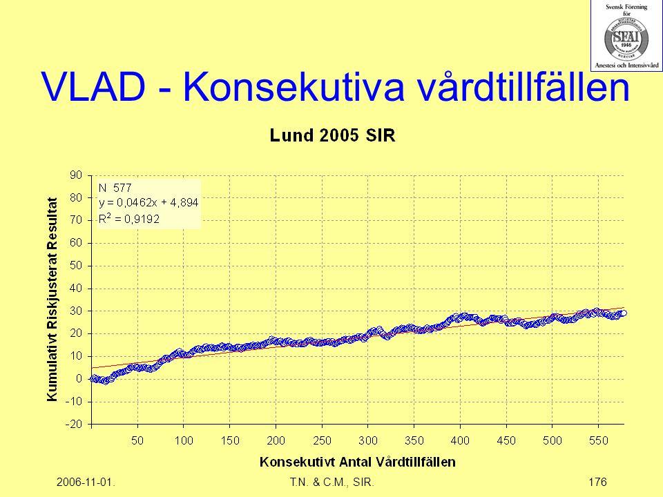 2006-11-01.T.N. & C.M., SIR.176 VLAD - Konsekutiva vårdtillfällen