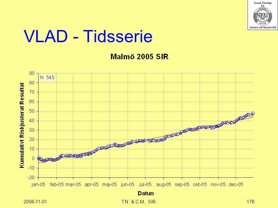 2006-11-01.T.N. & C.M., SIR.178 VLAD - Tidsserie