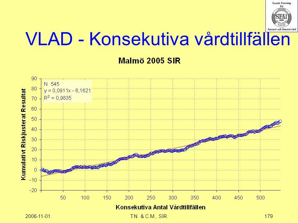 2006-11-01.T.N. & C.M., SIR.179 VLAD - Konsekutiva vårdtillfällen