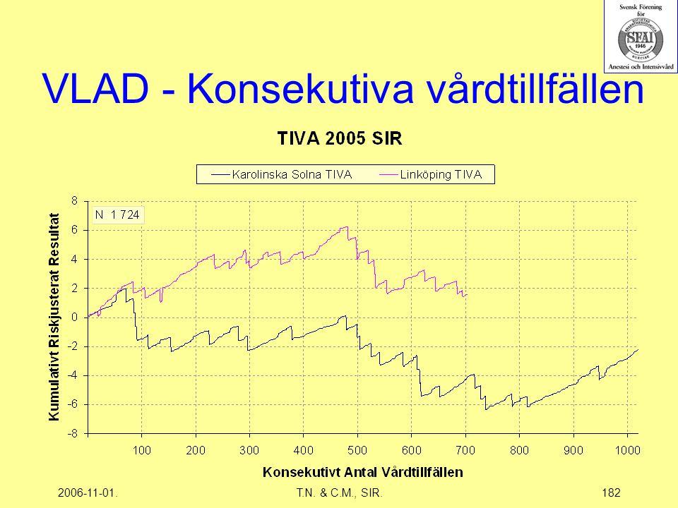 2006-11-01.T.N. & C.M., SIR.182 VLAD - Konsekutiva vårdtillfällen