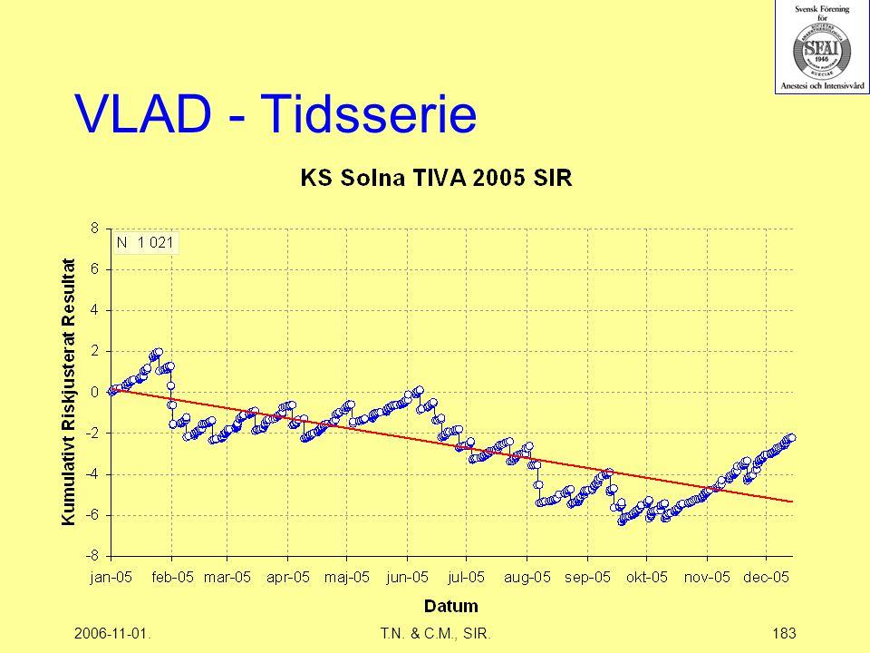 2006-11-01.T.N. & C.M., SIR.183 VLAD - Tidsserie