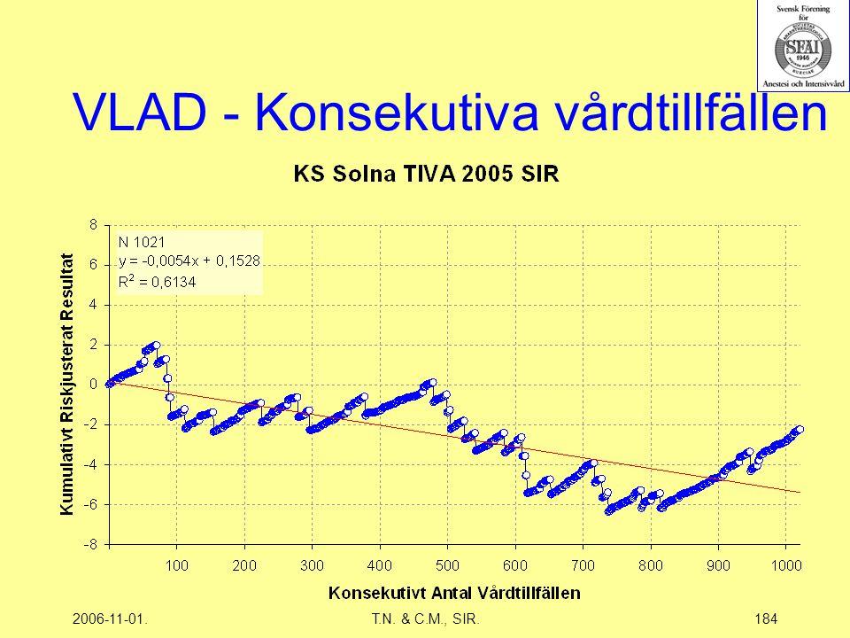 2006-11-01.T.N. & C.M., SIR.184 VLAD - Konsekutiva vårdtillfällen