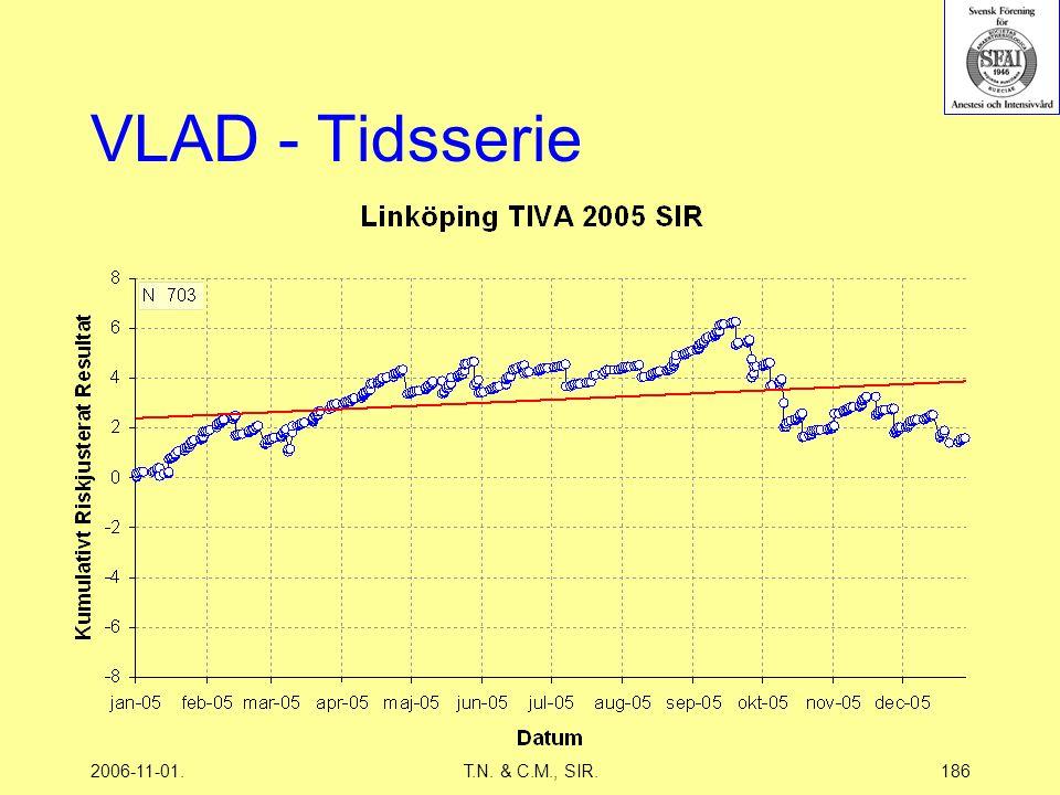 2006-11-01.T.N. & C.M., SIR.186 VLAD - Tidsserie