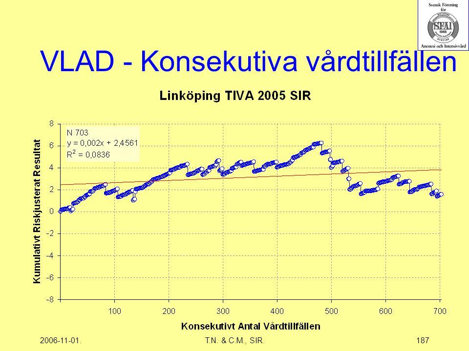 2006-11-01.T.N. & C.M., SIR.187 VLAD - Konsekutiva vårdtillfällen