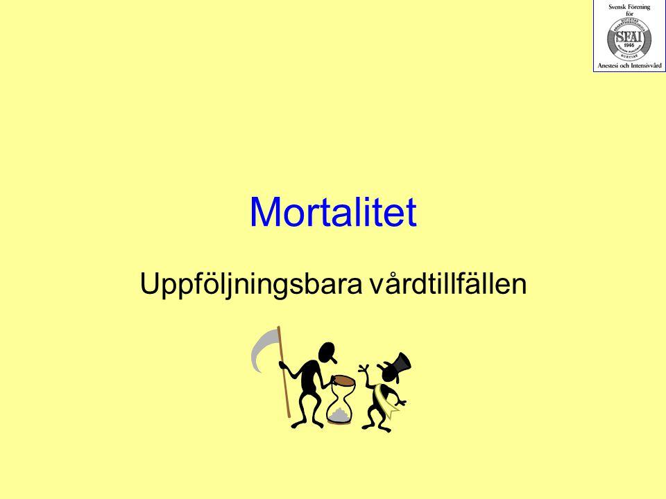 Mortalitet Uppföljningsbara vårdtillfällen