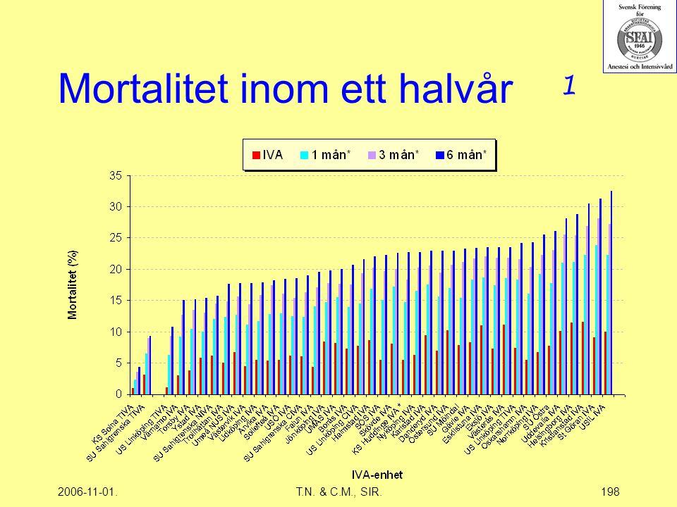 2006-11-01.T.N. & C.M., SIR.198 Mortalitet inom ett halvår 1