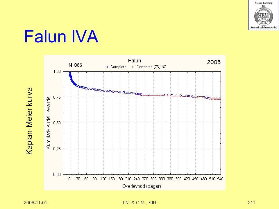 2006-11-01.T.N. & C.M., SIR.211 Falun IVA 2005 Kaplan-Meier kurva