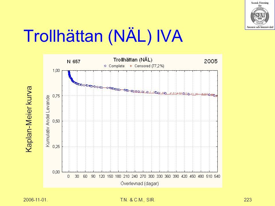 2006-11-01.T.N. & C.M., SIR.223 Trollhättan (NÄL) IVA 2005 Kaplan-Meier kurva
