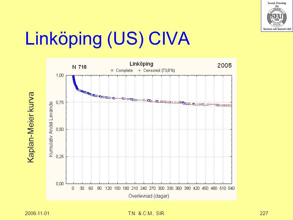 2006-11-01.T.N. & C.M., SIR.227 Linköping (US) CIVA 2005 Kaplan-Meier kurva