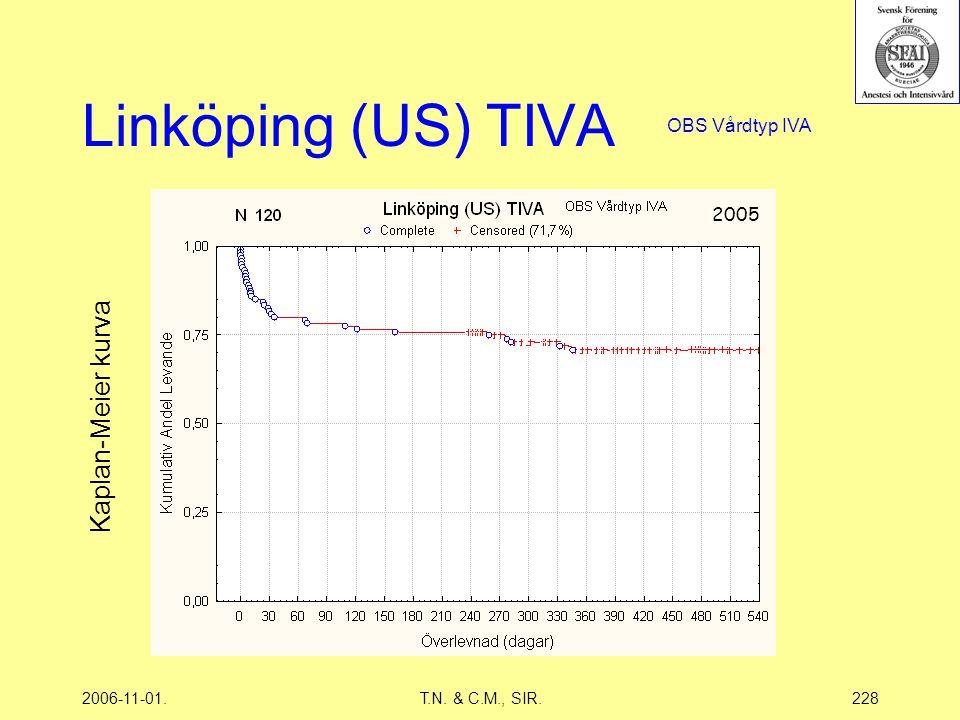 2006-11-01.T.N. & C.M., SIR.228 Linköping (US) TIVA 2005 Kaplan-Meier kurva OBS Vårdtyp IVA
