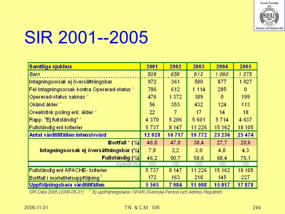 2006-11-01.T.N. & C.M., SIR.244 SIR 2001--2005