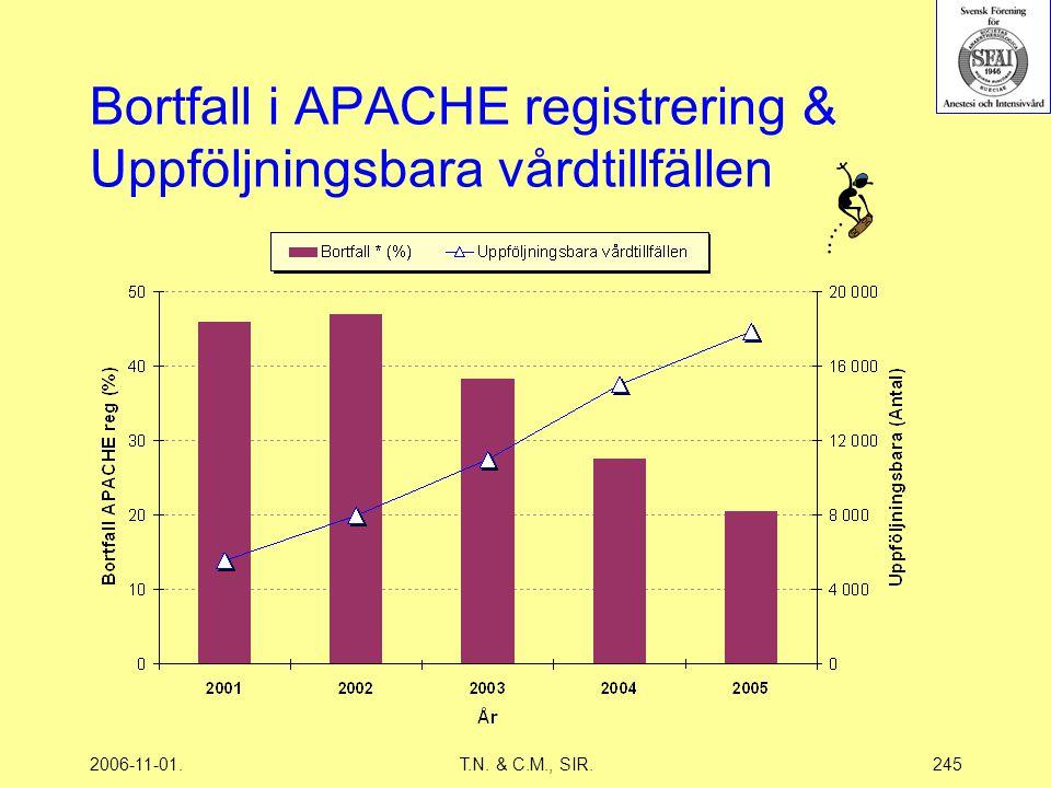 2006-11-01.T.N. & C.M., SIR.245 Bortfall i APACHE registrering & Uppföljningsbara vårdtillfällen
