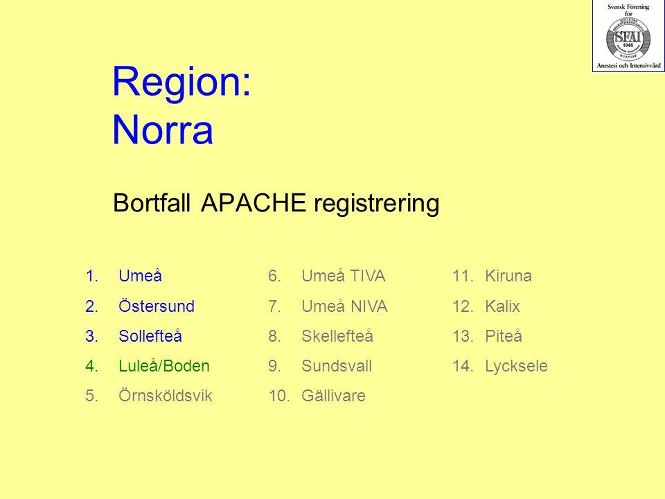 Bortfall APACHE registrering 1.Umeå 2.Östersund 3.Sollefteå 4.Luleå/Boden 5.Örnsköldsvik Region: Norra 6.Umeå TIVA 7.Umeå NIVA 8.Skellefteå 9.Sundsvall 10.Gällivare 11.Kiruna 12.Kalix 13.Piteå 14.Lycksele