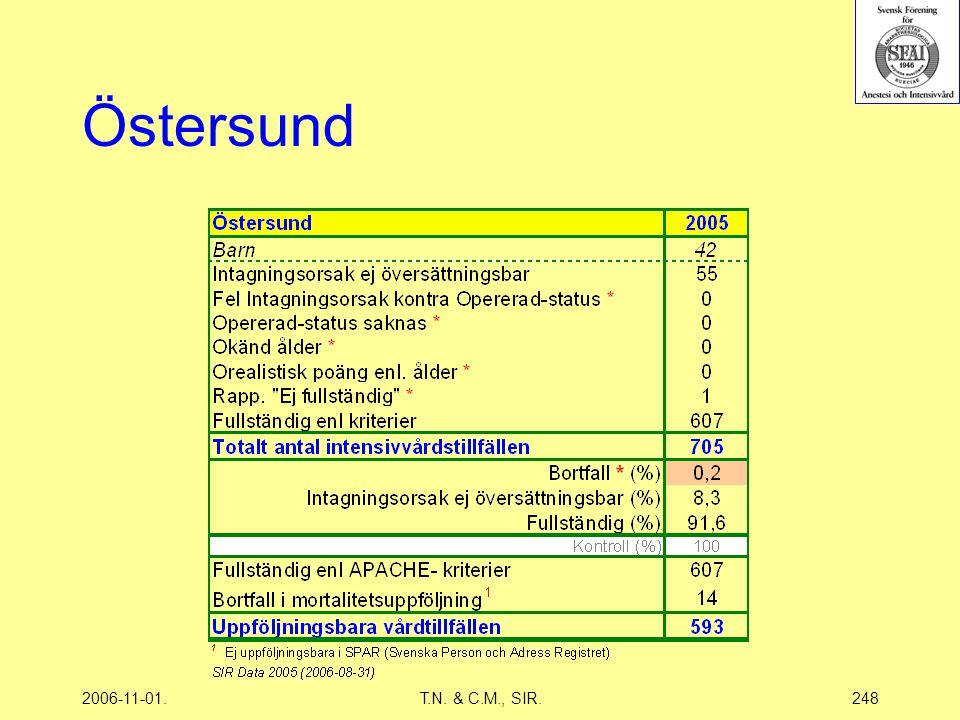2006-11-01.T.N. & C.M., SIR.248 Östersund