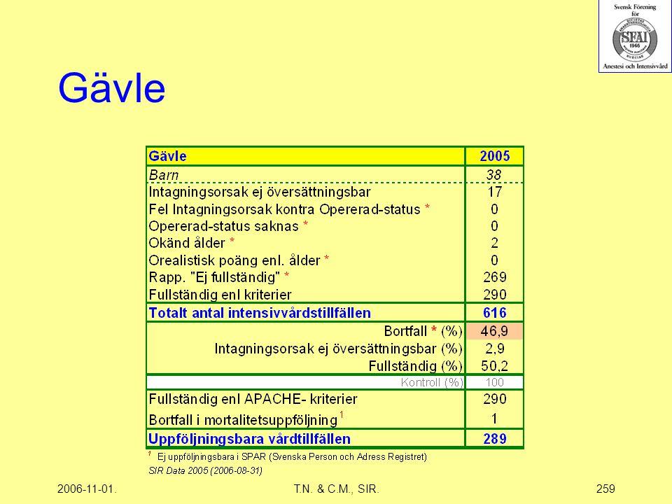 2006-11-01.T.N. & C.M., SIR.259 Gävle
