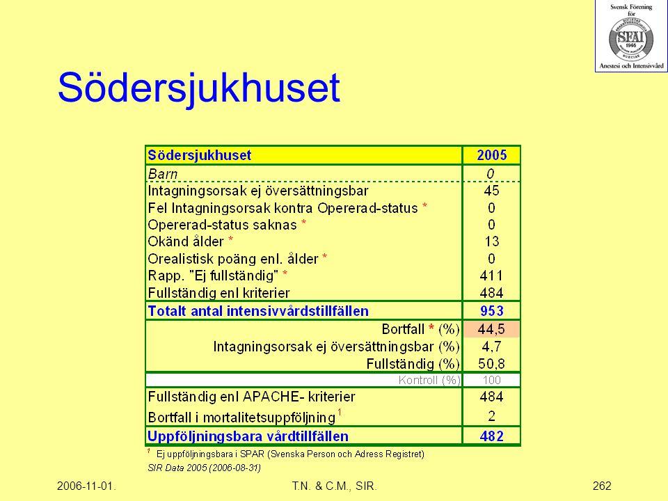 2006-11-01.T.N. & C.M., SIR.262 Södersjukhuset