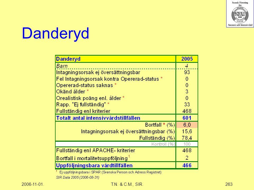 2006-11-01.T.N. & C.M., SIR.263 Danderyd